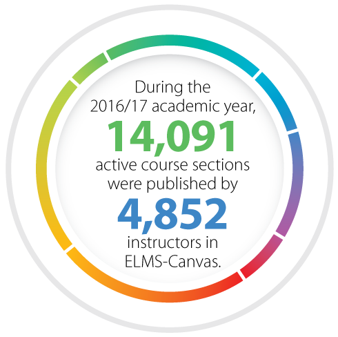 During the 2016/17 academic year, 14,091 active course sections were published by 4,852 instructors in ELMS-Canvas.